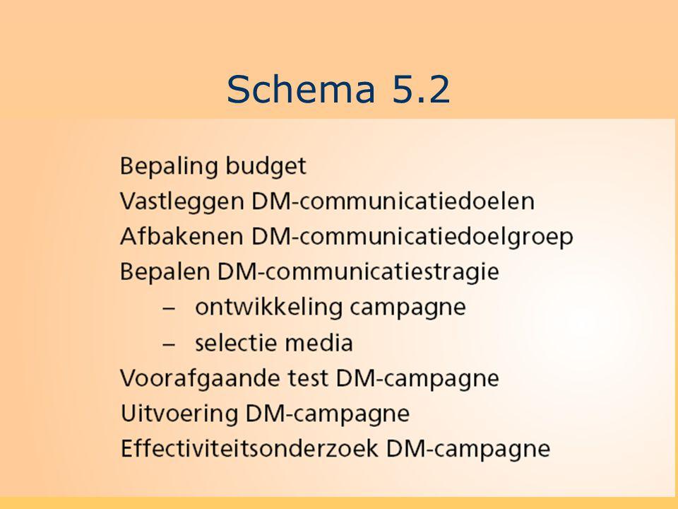 7 Schema 5.3