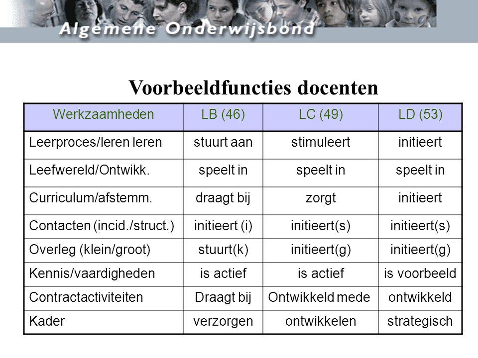 WerkzaamhedenLB (46)LC (49)LD (53) Leerproces/leren lerenstuurt aanstimuleertinitieert Leefwereld/Ontwikk.speelt in Curriculum/afstemm.draagt bijzorgt