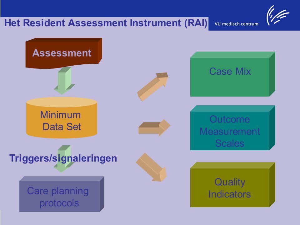 Het Resident Assessment Instrument (RAI) Assessment Minimum Data Set Outcome Measurement Scales Quality Indicators Case Mix Care planning protocols Tr