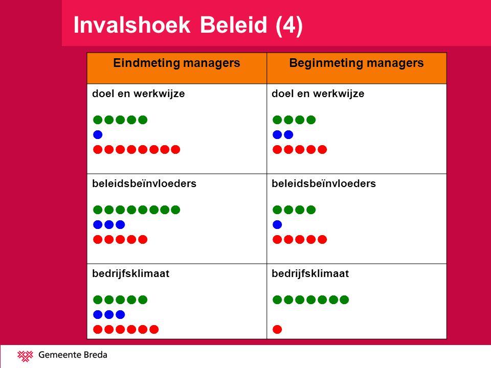 Invalshoek Beleid (4) Eindmeting managersBeginmeting managers doel en werkwijze    doel en werkwijze    beleidsbeïnvloeders    beleidsbeïnvloeders    bedrijfsklimaat    bedrijfsklimaat  