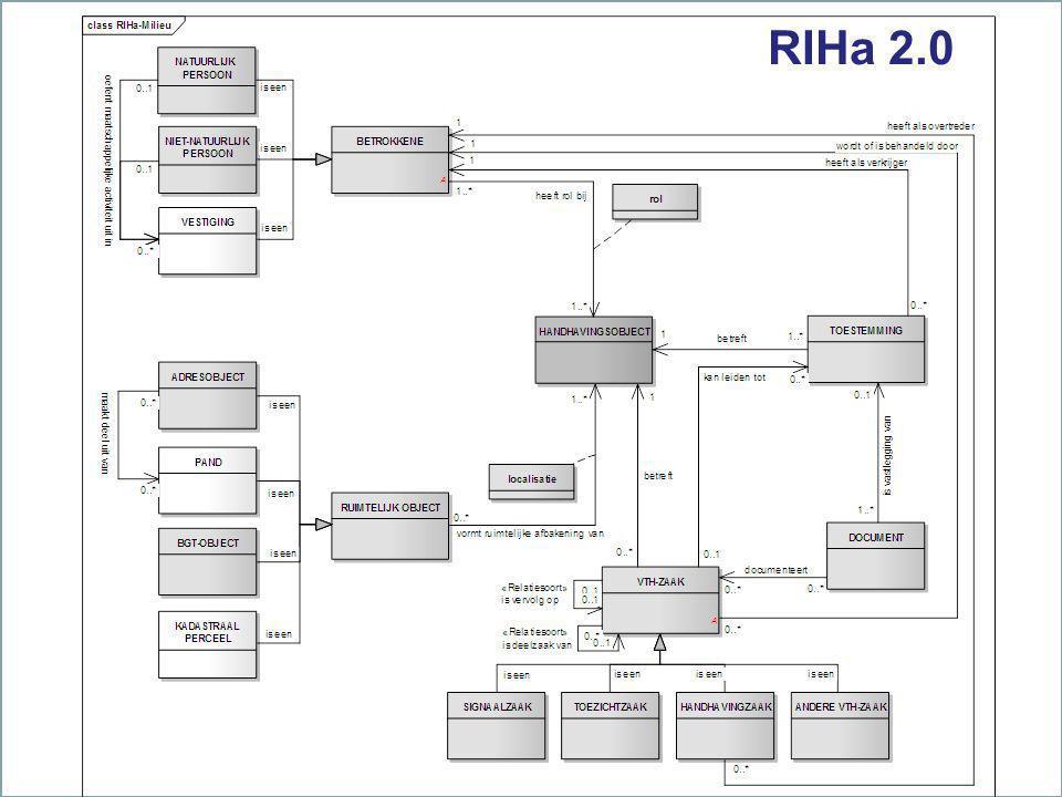 RIHa 2.0