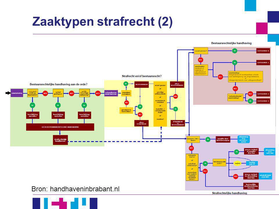 Zaaktypen strafrecht (2) Bron: handhaveninbrabant.nl