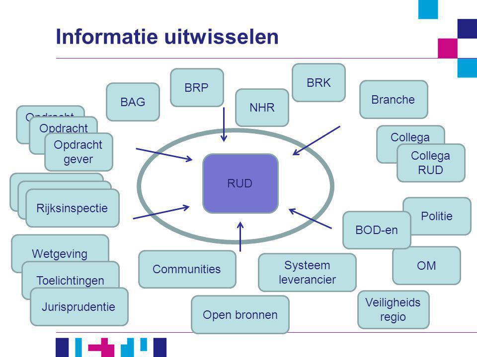 Opdracht gever Informatie uitwisselen BAG BRP NHR Opdracht gever Wetgeving Toelichtingen Jurisprudentie Communities Open bronnen Systeem leverancier B