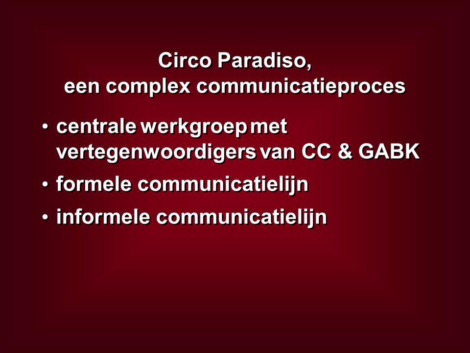 Circo Paradiso, een complex communicatieproces Circo Paradiso, een complex communicatieproces centrale werkgroep met vertegenwoordigers van CC & GABK formele communicatielijn informele communicatielijn centrale werkgroep met vertegenwoordigers van CC & GABK formele communicatielijn informele communicatielijn