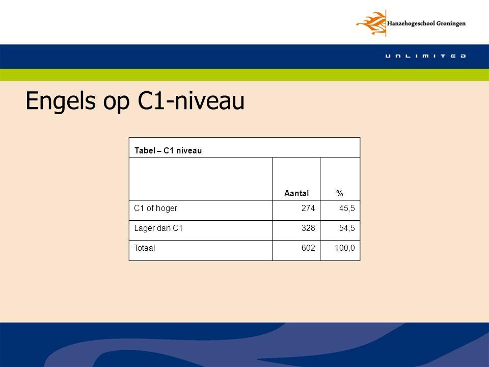 Engels op C1-niveau Tabel – C1 niveau Aantal% C1 of hoger27445,5 Lager dan C132854,5 Totaal602100,0