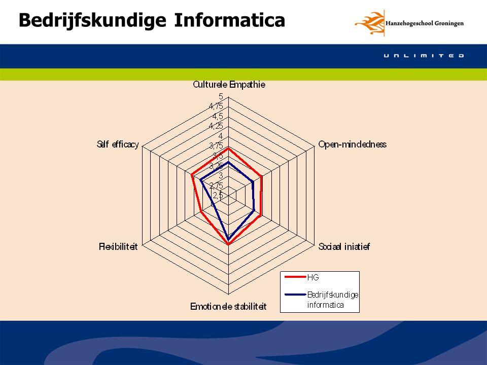 Bedrijfskundige Informatica