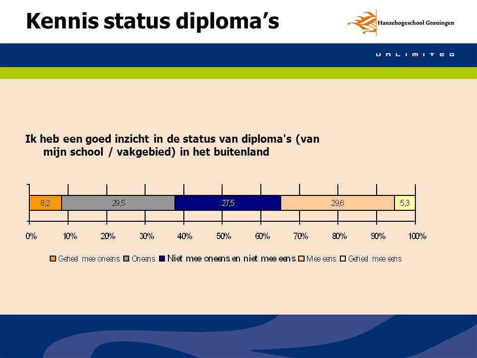 Kennis status diploma's Ik heb een goed inzicht in de status van diploma s (van mijn school / vakgebied) in het buitenland