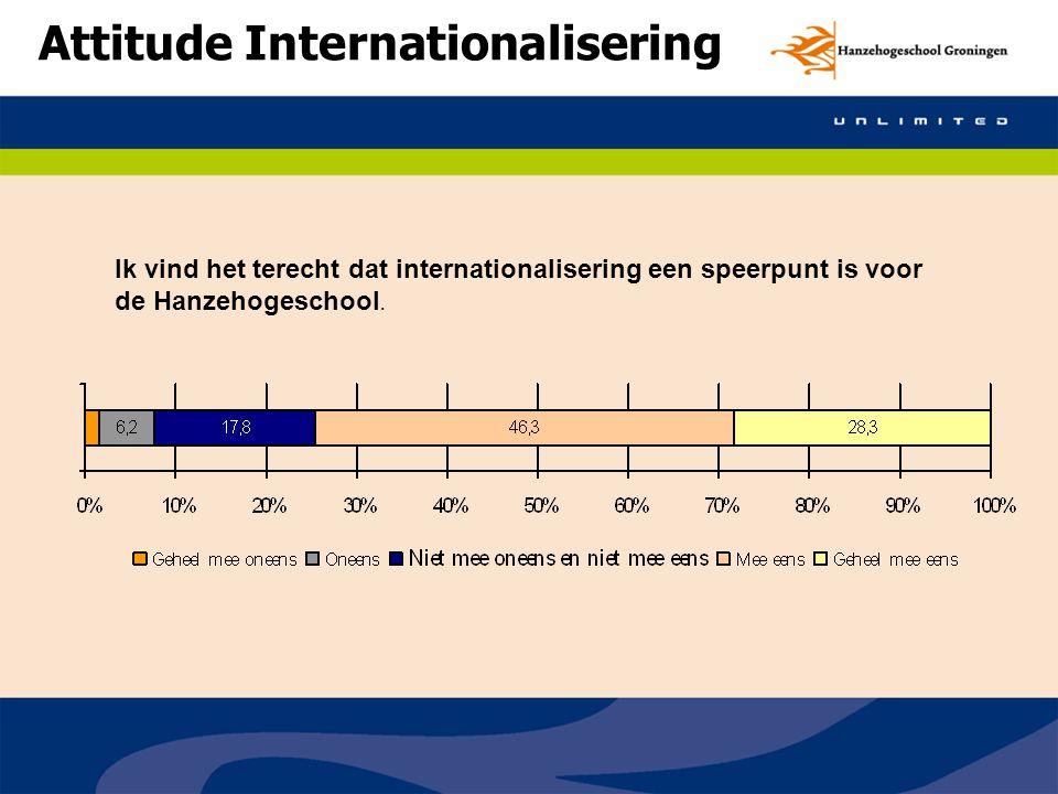 Attitude Internationalisering Ik vind het terecht dat internationalisering een speerpunt is voor de Hanzehogeschool.