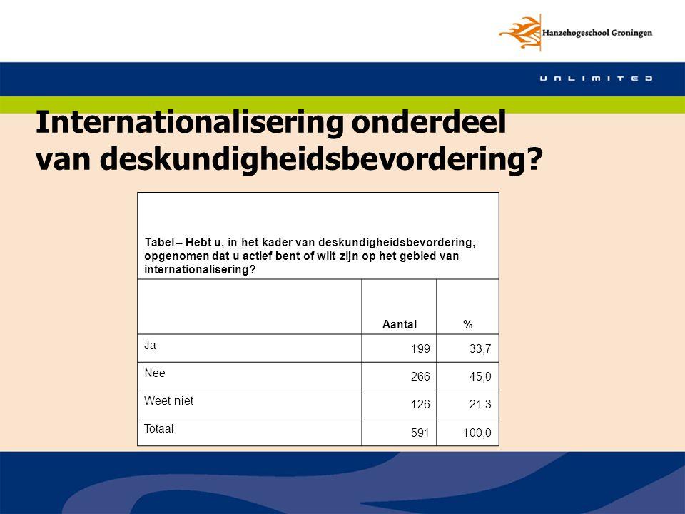 Internationalisering onderdeel van deskundigheidsbevordering? Tabel – Hebt u, in het kader van deskundigheidsbevordering, opgenomen dat u actief bent