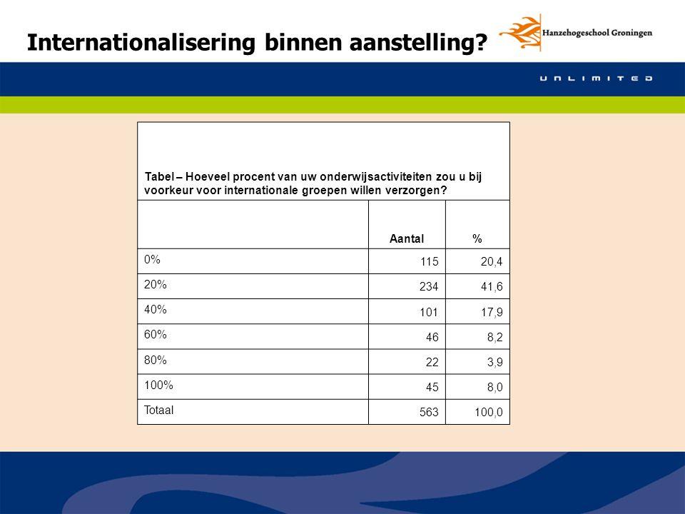 Internationalisering binnen aanstelling? Tabel – Hoeveel procent van uw onderwijsactiviteiten zou u bij voorkeur voor internationale groepen willen ve