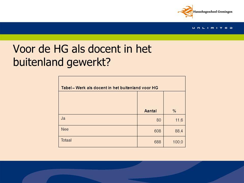 Voor de HG als docent in het buitenland gewerkt? Tabel – Werk als docent in het buitenland voor HG Aantal% Ja 8011,6 Nee 60888,4 Totaal 688100,0