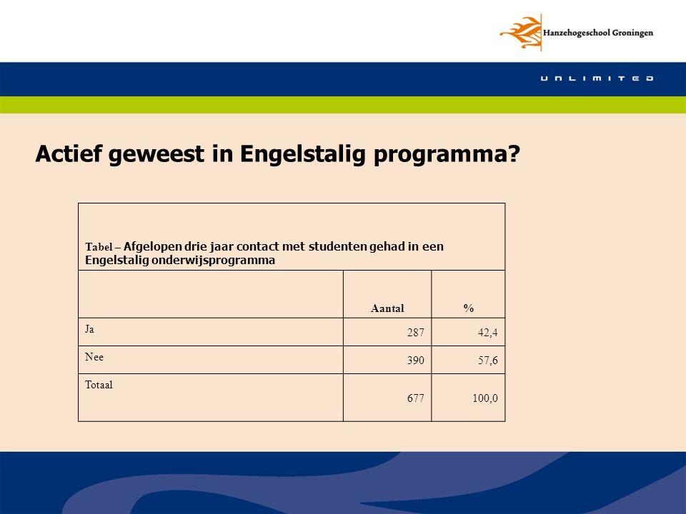 Actief geweest in Engelstalig programma? Tabel – Afgelopen drie jaar contact met studenten gehad in een Engelstalig onderwijsprogramma Aantal% Ja 2874