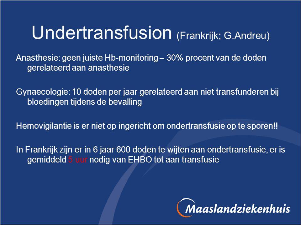 Undertransfusion (Frankrijk; G.Andreu) Anasthesie: geen juiste Hb-monitoring – 30% procent van de doden gerelateerd aan anasthesie Gynaecologie: 10 do