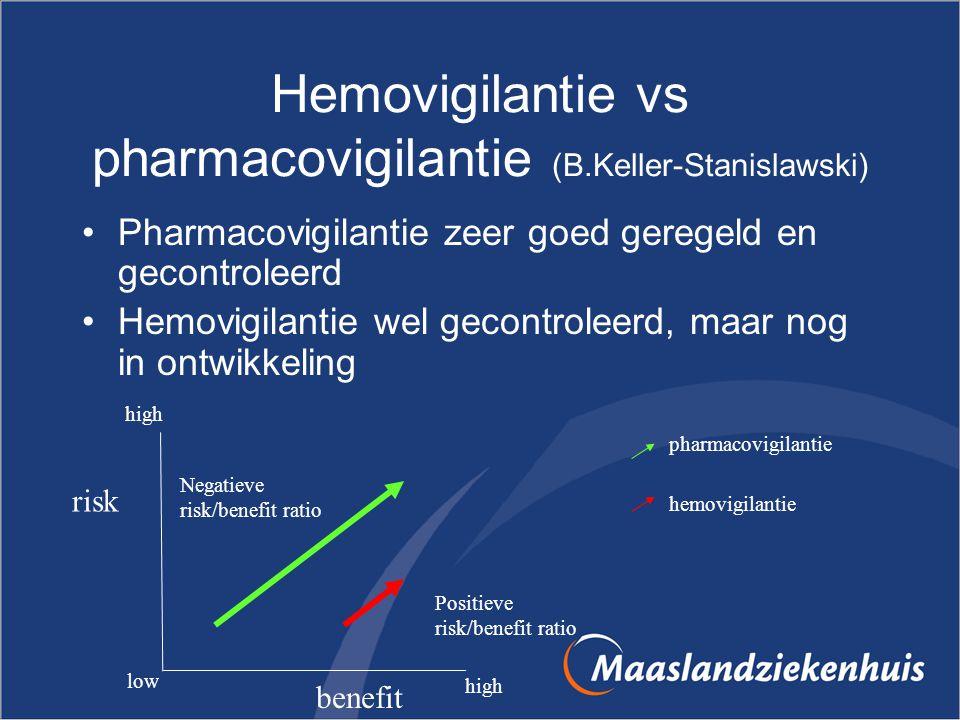 Hemovigilantie vs pharmacovigilantie (B.Keller-Stanislawski) Pharmacovigilantie zeer goed geregeld en gecontroleerd Hemovigilantie wel gecontroleerd,