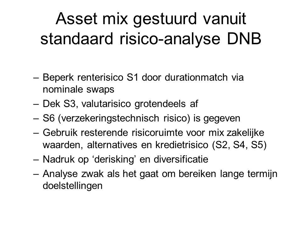 Asset mix gestuurd vanuit standaard risico-analyse DNB –Beperk renterisico S1 door durationmatch via nominale swaps –Dek S3, valutarisico grotendeels af –S6 (verzekeringstechnisch risico) is gegeven –Gebruik resterende risicoruimte voor mix zakelijke waarden, alternatives en kredietrisico (S2, S4, S5) –Nadruk op 'derisking' en diversificatie –Analyse zwak als het gaat om bereiken lange termijn doelstellingen