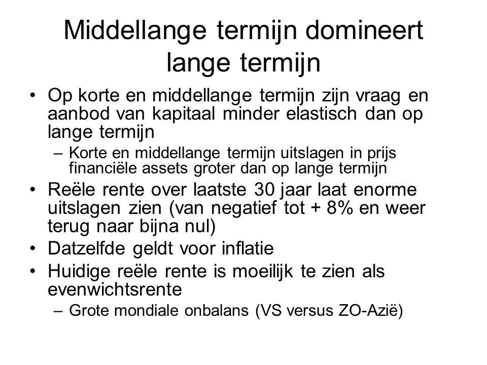Middellange termijn domineert lange termijn Op korte en middellange termijn zijn vraag en aanbod van kapitaal minder elastisch dan op lange termijn –K