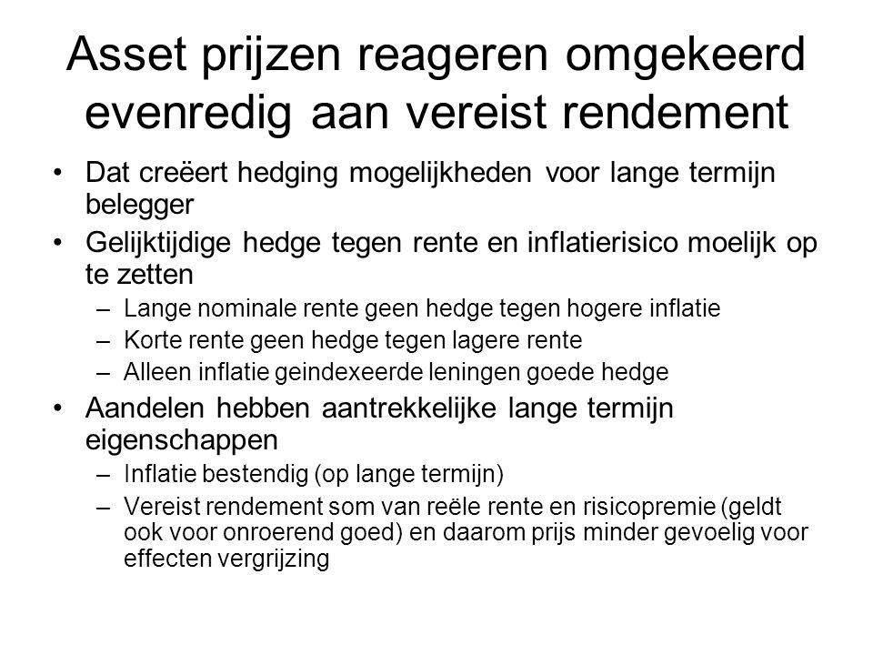 Asset prijzen reageren omgekeerd evenredig aan vereist rendement Dat creëert hedging mogelijkheden voor lange termijn belegger Gelijktijdige hedge teg