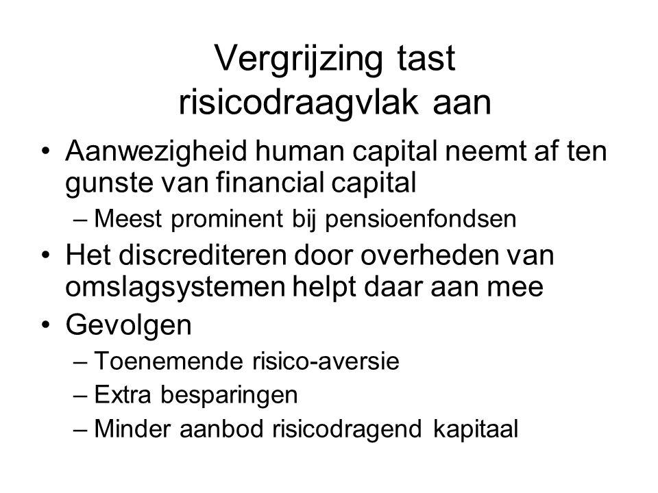Vergrijzing tast risicodraagvlak aan Aanwezigheid human capital neemt af ten gunste van financial capital –Meest prominent bij pensioenfondsen Het dis