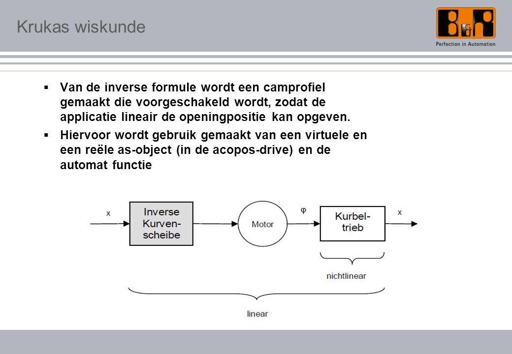 Krukas wiskunde  Van de inverse formule wordt een camprofiel gemaakt die voorgeschakeld wordt, zodat de applicatie lineair de openingpositie kan opgeven.