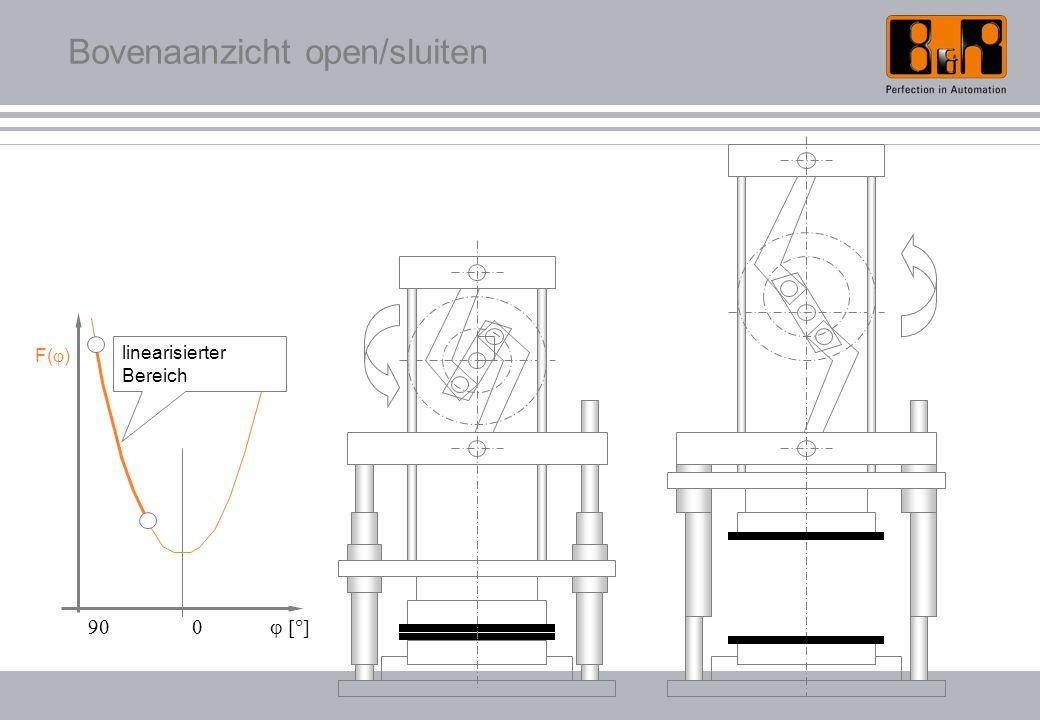Bovenaanzicht open/sluiten F(  )  linearisierter Bereich