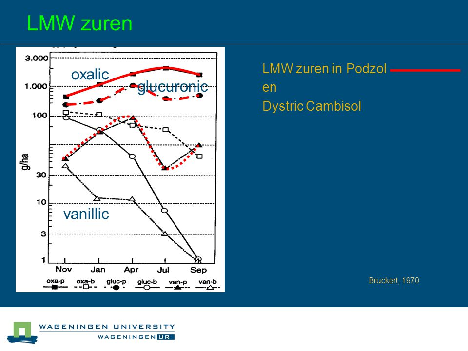 LMW zuren oxalic glucuronic vanillic LMW zuren in Podzol en Dystric Cambisol Bruckert, 1970