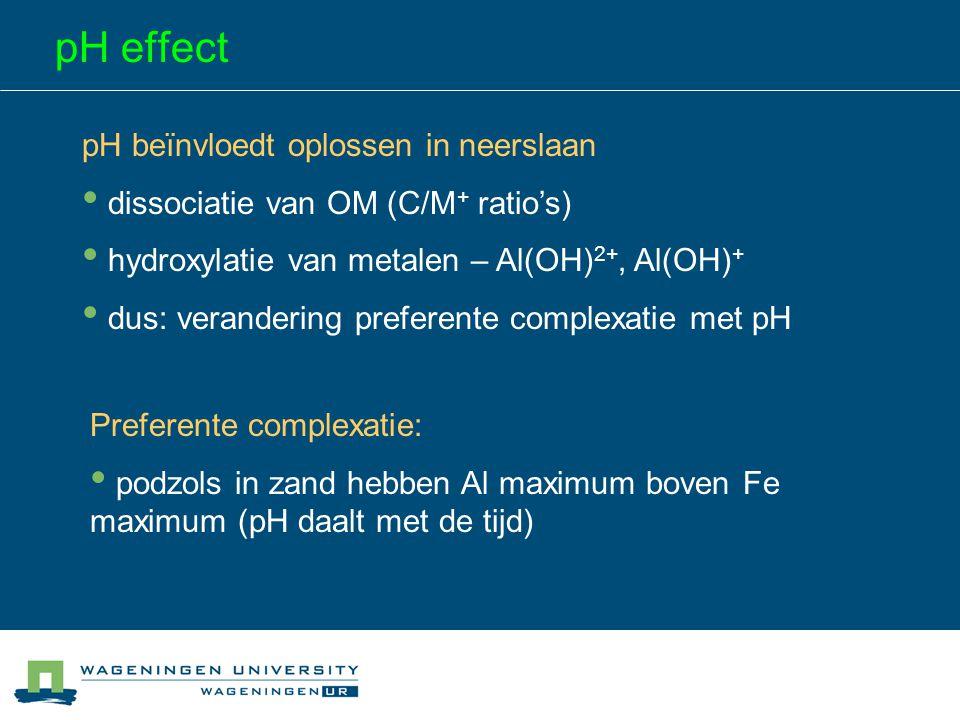 pH effect pH beïnvloedt oplossen in neerslaan dissociatie van OM (C/M + ratio's) hydroxylatie van metalen – Al(OH) 2+, Al(OH) + dus: verandering prefe