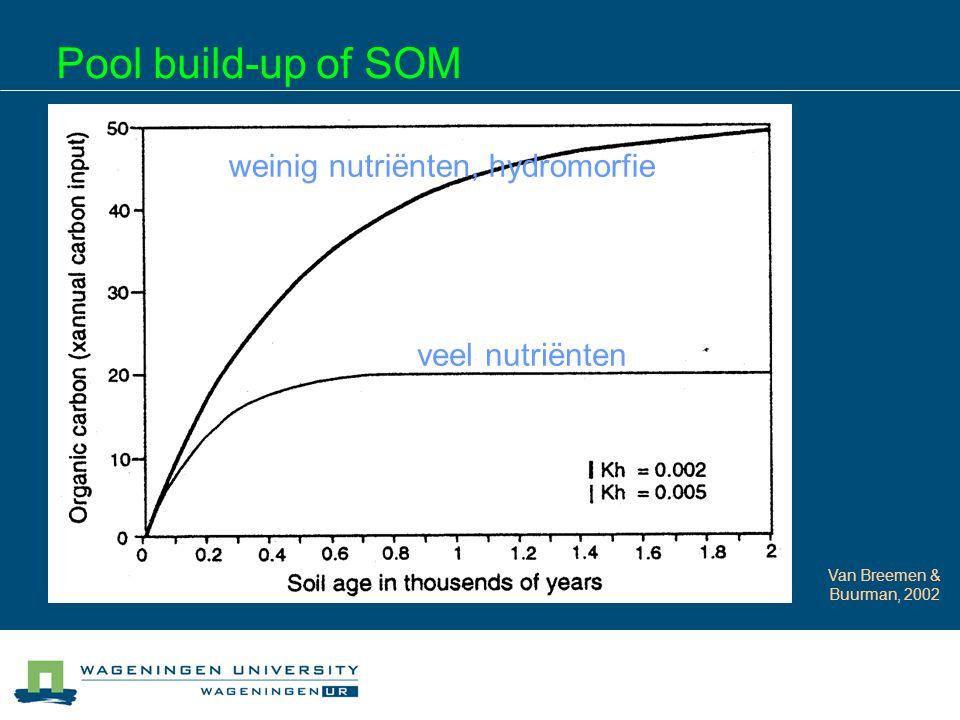 Pool build-up of SOM Van Breemen & Buurman, 2002 veel nutriënten weinig nutriënten, hydromorfie