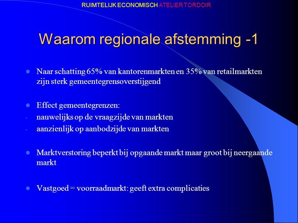 Waarom regionale afstemming -1 Naar schatting 65% van kantorenmarkten en 35% van retailmarkten zijn sterk gemeentegrensoverstijgend Effect gemeentegre