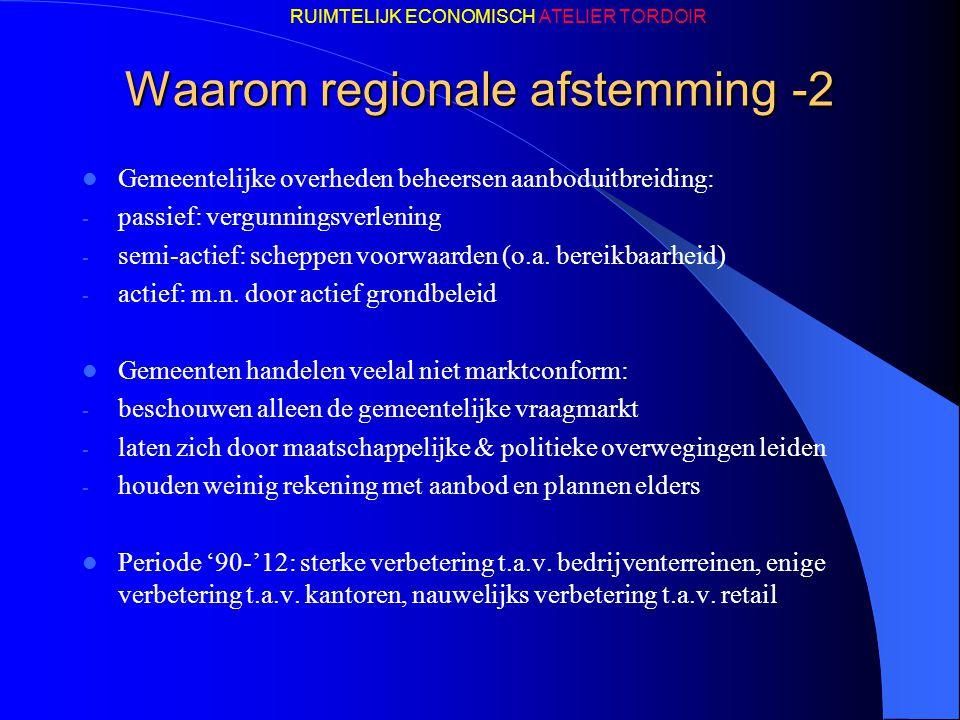 Waarom regionale afstemming -2 Gemeentelijke overheden beheersen aanboduitbreiding: - passief: vergunningsverlening - semi-actief: scheppen voorwaarde