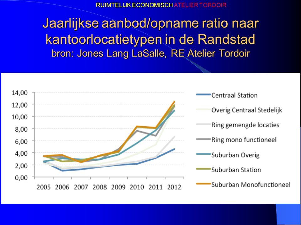 Jaarlijkse aanbod/opname ratio naar kantoorlocatietypen in de Randstad bron: Jones Lang LaSalle, RE Atelier Tordoir RUIMTELIJK ECONOMISCH ATELIER TORD