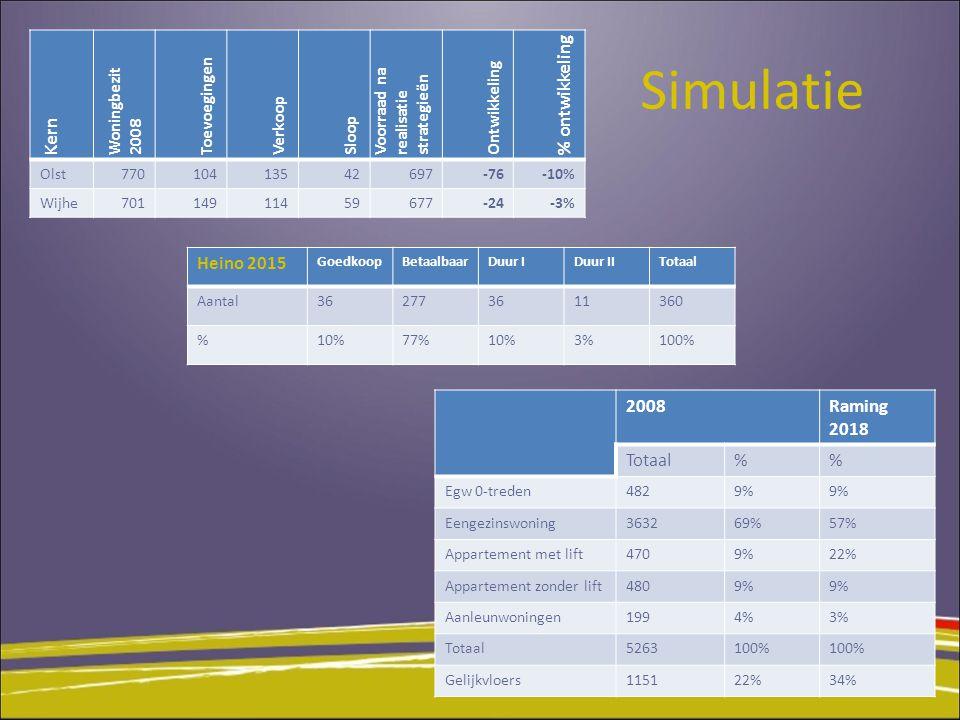 Simulatie Kern Woningbezit 2008 Toevoegingen Verkoop Sloop Voorraad na realisatie strategieën Ontwikkeling % ontwikkeling Olst77010413542697-76-10% Wijhe70114911459677-24-3% Heino 2015 GoedkoopBetaalbaarDuur IDuur IITotaal Aantal362773611360 %10%77%10%3%100% 2008Raming 2018 Totaal% Egw 0-treden4829% Eengezinswoning363269%57% Appartement met lift4709%22% Appartement zonder lift4809% Aanleunwoningen1994%3% Totaal5263100% Gelijkvloers115122%34%