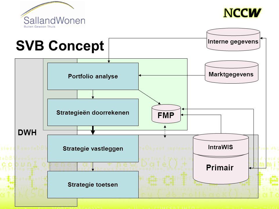 SVB Concept DWH Marktgegevens Portfolio analyse Strategieën doorrekenen Strategie vastleggen Strategie toetsen Primair FMP Interne gegevens IntraWIS