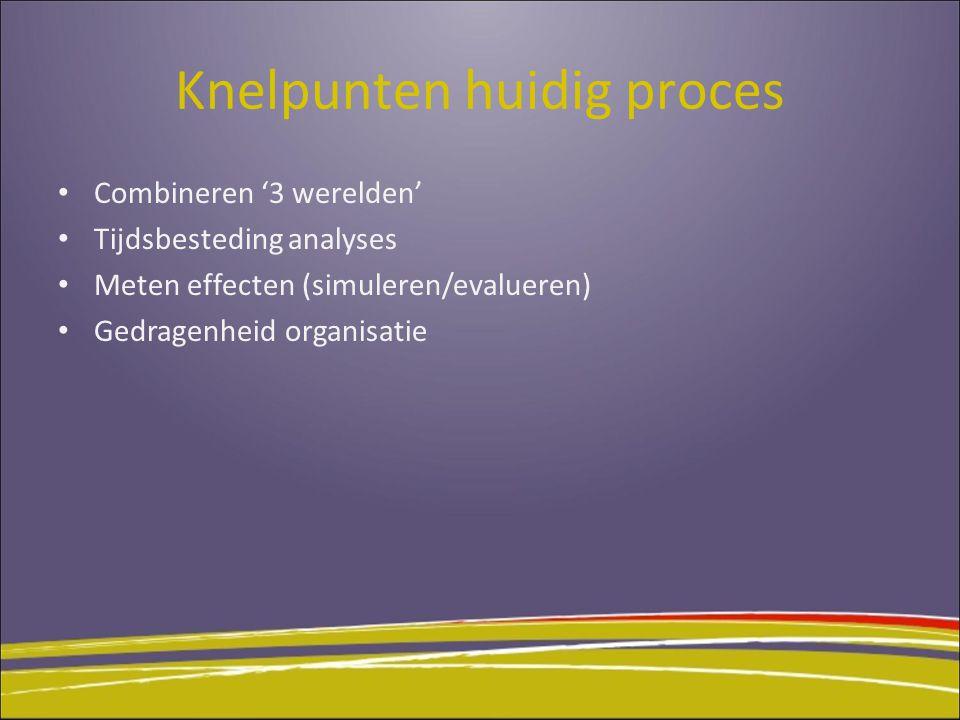 Knelpunten huidig proces Combineren '3 werelden' Tijdsbesteding analyses Meten effecten (simuleren/evalueren) Gedragenheid organisatie