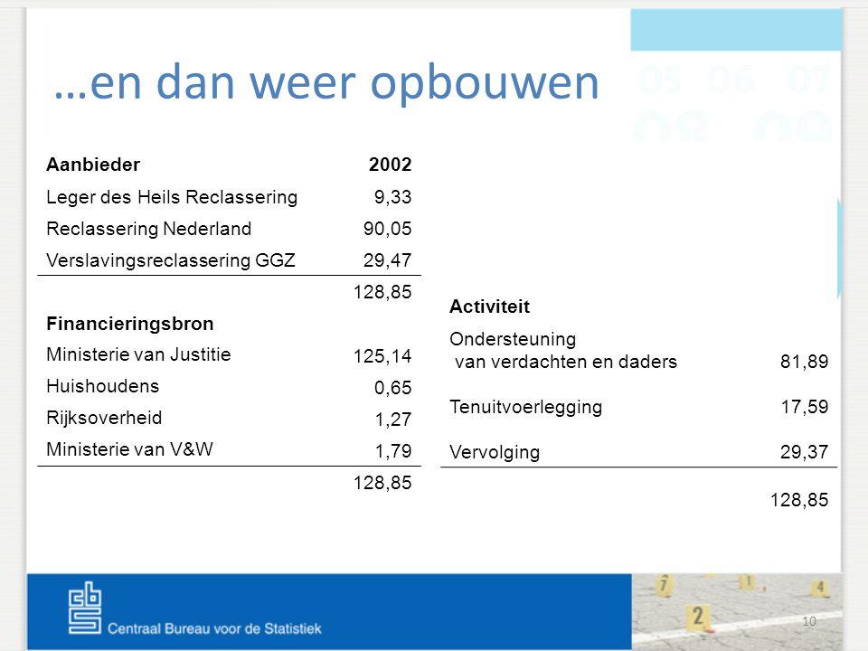 10 …en dan weer opbouwen Aanbieder2002 Leger des Heils Reclassering9,33 Reclassering Nederland90,05 Verslavingsreclassering GGZ29,47 128,85 Financieri