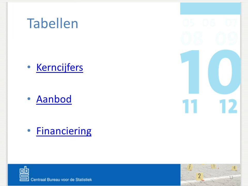 12 Tabellen Kerncijfers Aanbod Financiering