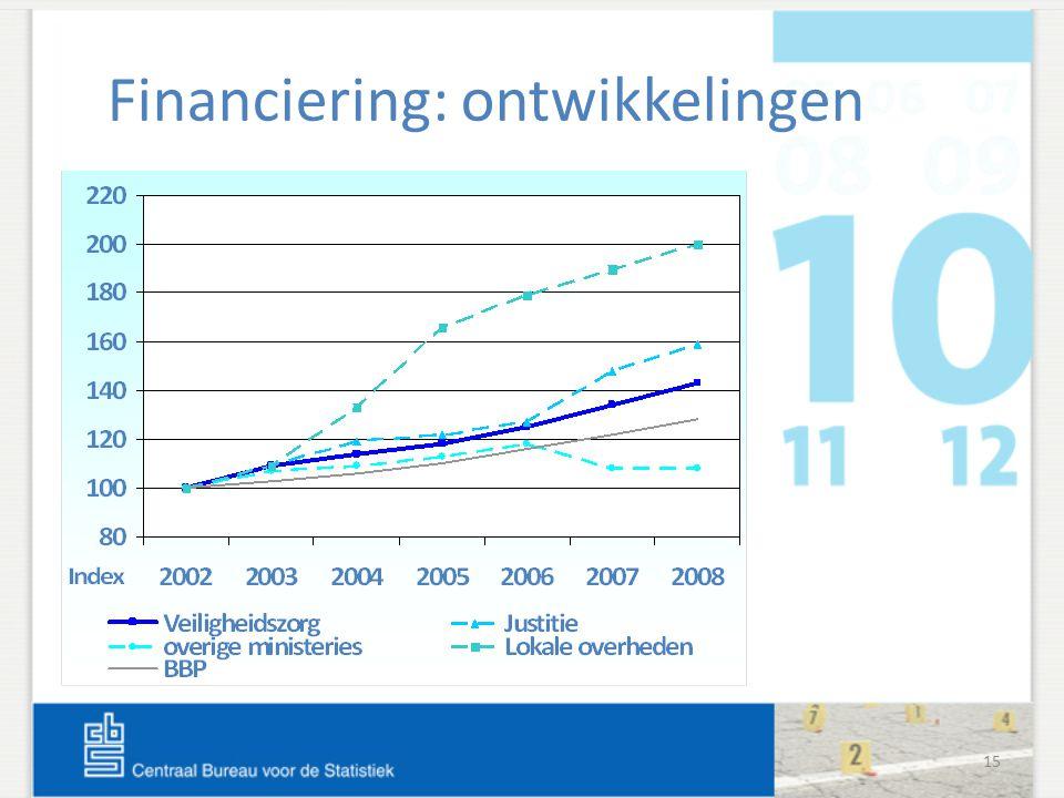 15 Financiering: ontwikkelingen