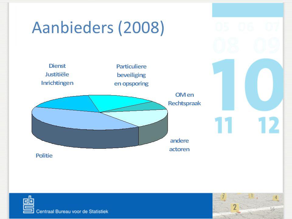 16 Aanbieders (2008)