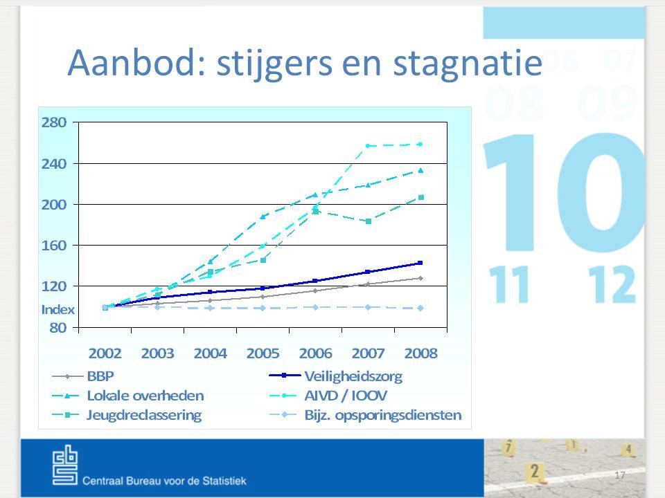 17 Aanbod: stijgers en stagnatie