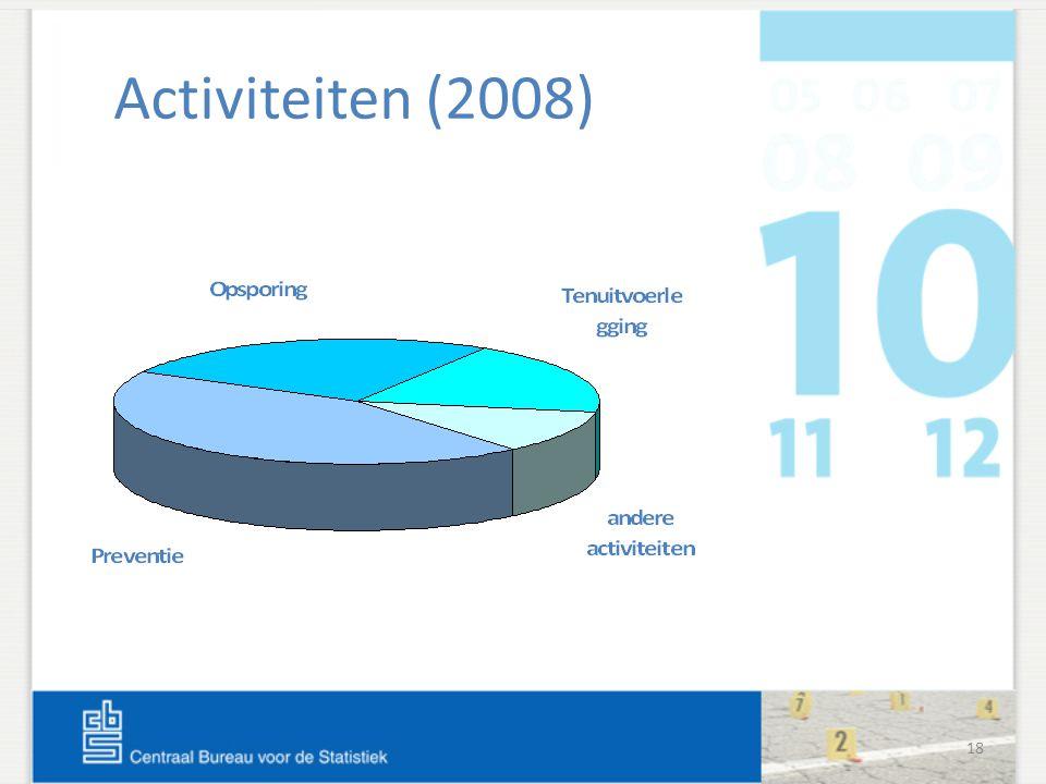 18 Activiteiten (2008)