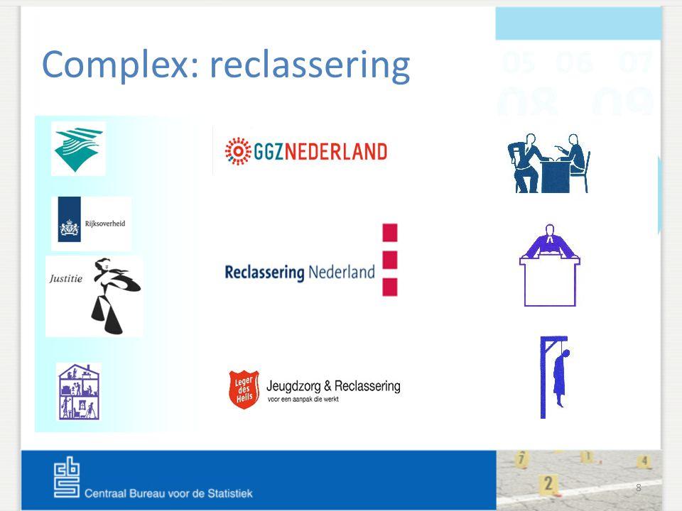 8 Complex: reclassering