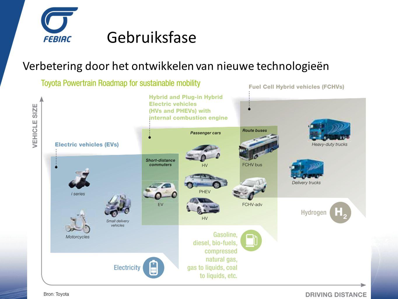 Gebruiksfase Verbetering door het ontwikkelen van nieuwe technologieën Bron: Audi