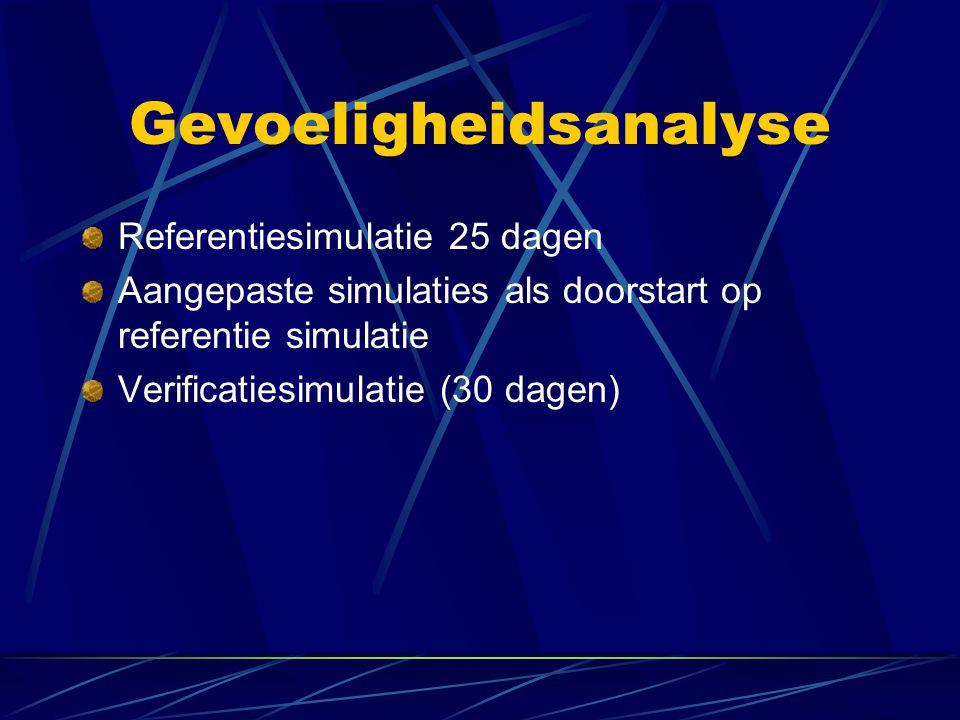 Gevoeligheidsanalyse Referentiesimulatie 25 dagen Aangepaste simulaties als doorstart op referentie simulatie Verificatiesimulatie (30 dagen)