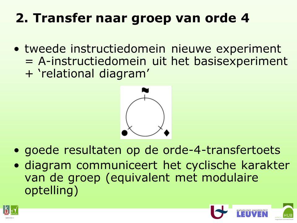 VLEKHO-HONIM 2. Transfer naar groep van orde 4 tweede instructiedomein nieuwe experiment = A-instructiedomein uit het basisexperiment + 'relational di