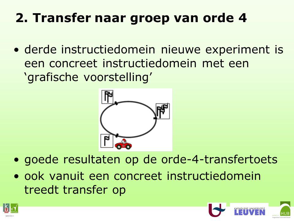 VLEKHO-HONIM 2. Transfer naar groep van orde 4 derde instructiedomein nieuwe experiment is een concreet instructiedomein met een 'grafische voorstelli