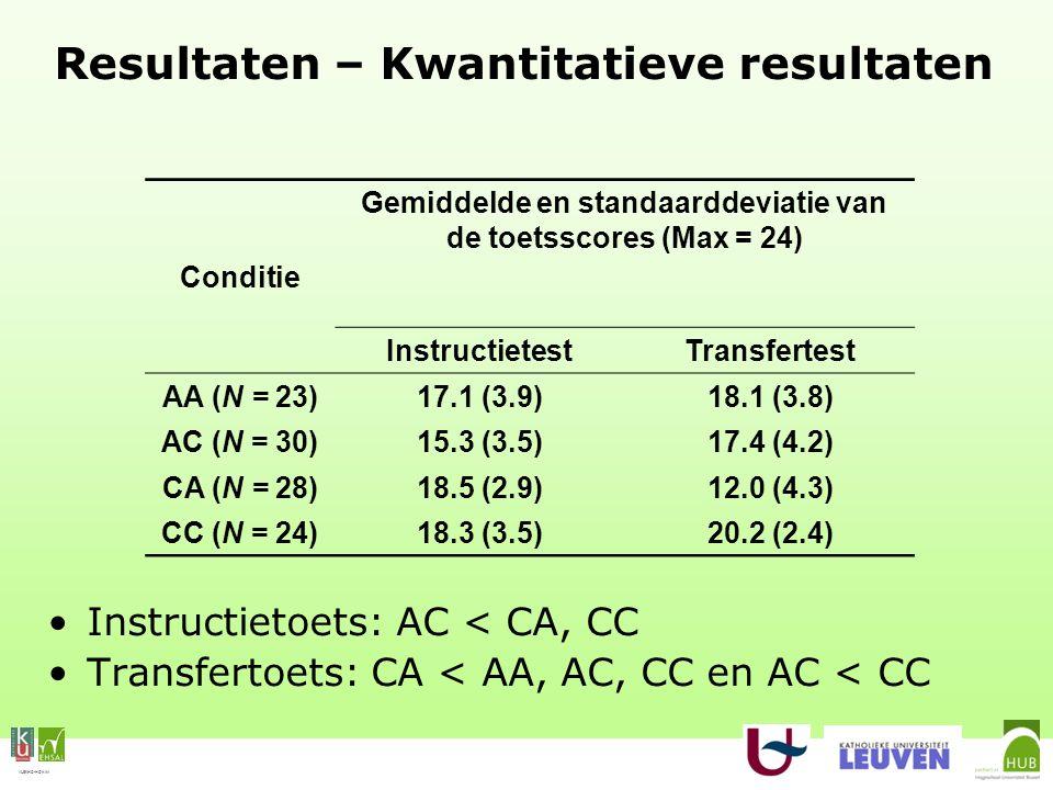 VLEKHO-HONIM Resultaten – Kwantitatieve resultaten Instructietoets: AC < CA, CC Transfertoets: CA < AA, AC, CC en AC < CC Conditie Gemiddelde en standaarddeviatie van de toetsscores (Max = 24) InstructietestTransfertest AA (N = 23)17.1 (3.9)18.1 (3.8) AC (N = 30)15.3 (3.5)17.4 (4.2) CA (N = 28)18.5 (2.9)12.0 (4.3) CC (N = 24)18.3 (3.5)20.2 (2.4)