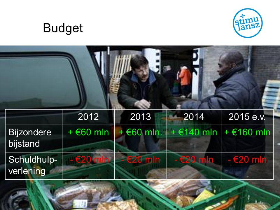 Budget 2012201320142015 e.v.