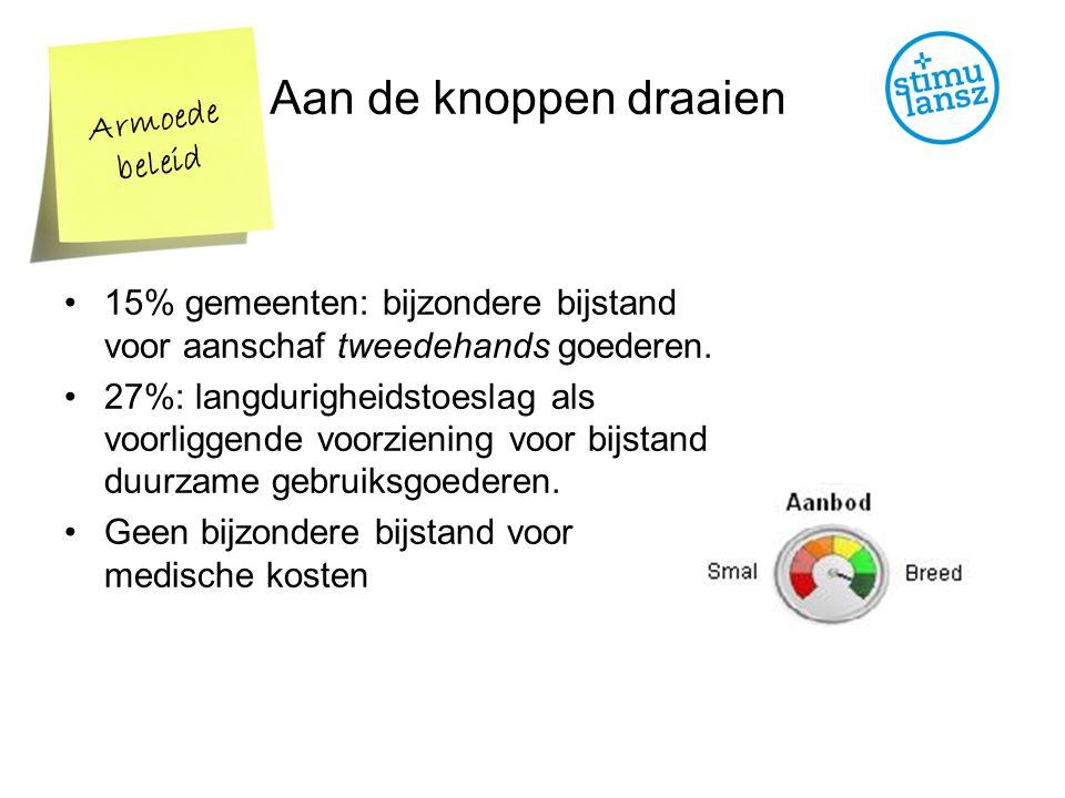 15% gemeenten: bijzondere bijstand voor aanschaf tweedehands goederen.