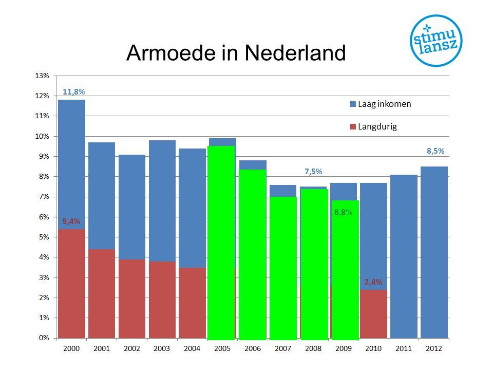 Armoede in Nederland 6,8%