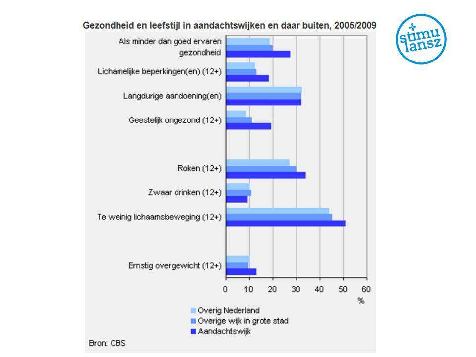Gemiddelde inkomensgrens: 111% 50% gemeenten kijkt boven max.
