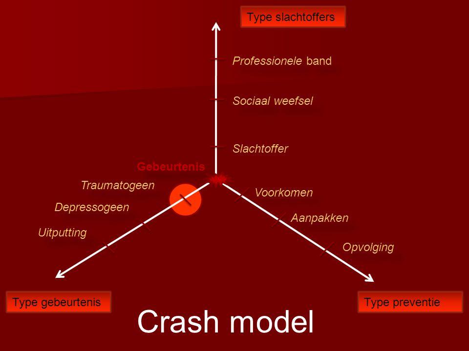 Crash model Gebeurtenis Type slachtoffers Type preventieType gebeurtenis Professionele band Sociaal weefsel Slachtoffer Traumatogeen Depressogeen Uitp